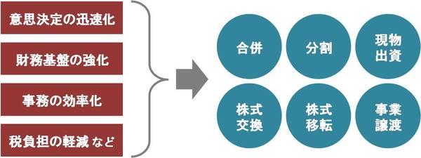 グループ会社を見直したい図1.jpgのサムネール画像