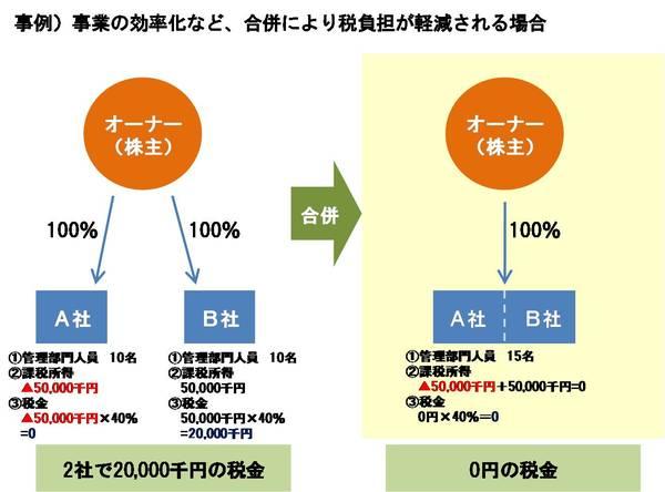 グループ会社を見直したい図2.jpgのサムネール画像
