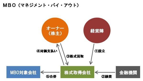 グループ会社を見直したい図3.jpgのサムネール画像