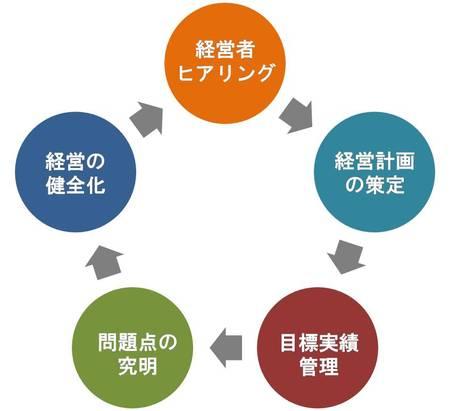 経営計画を作成したい2.jpg